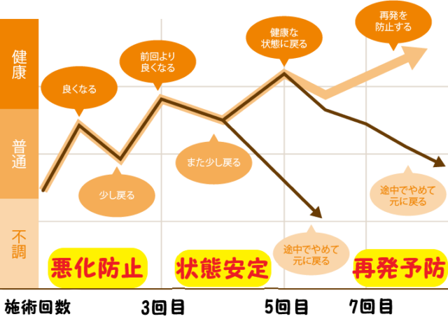 国分寺の整体【 口コミNo.1 】のぶ整体院の施術による回復イメージ図